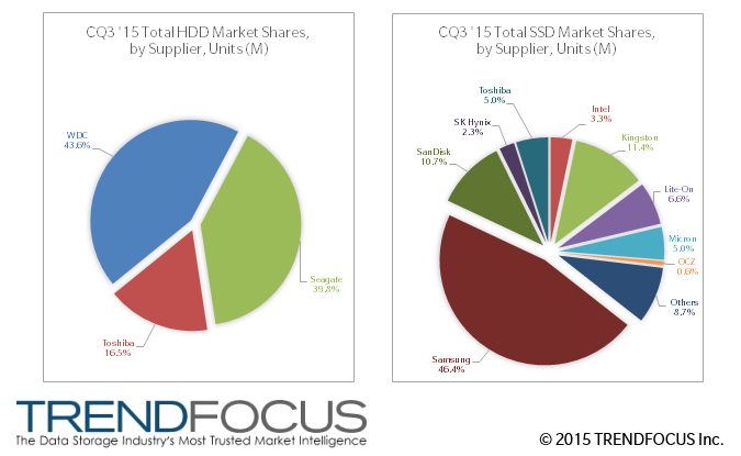 CQ3 '15 HDD and SSD Market Share, by Supplier, Units (M)