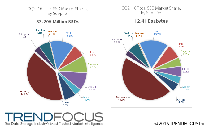 CQ2 '16 SSD Marketshres, by Units (M) and Exabytes